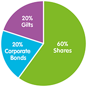 Global Investments (up to 60% shares) Fund (medium)